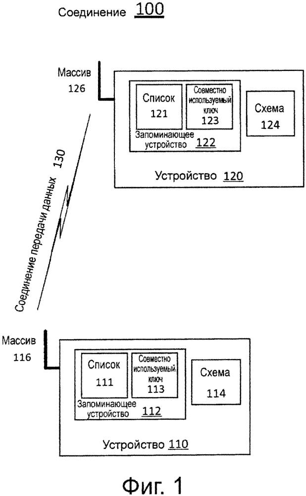 Технологии аутентификации устройства для беспроводной стыковки