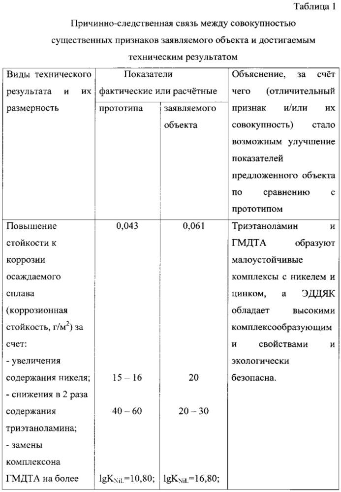Электролит для осаждения цинк-никелевых покрытий