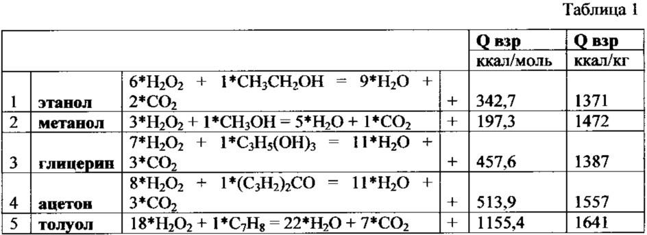 Заряд взрывчатого вещества для метательного снаряда, способ приготовления этого заряда и метательный снаряд со взрывчатым веществом (варианты)