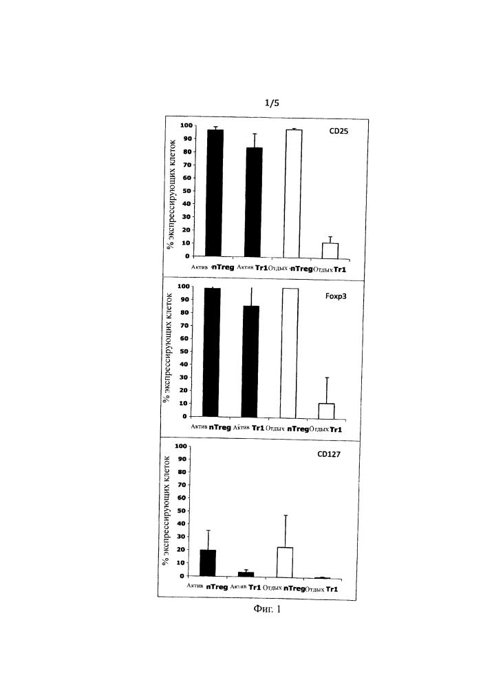 Способы идентификации, выделения, истощения и обогащения популяций tr1 клеток, популяции tr1 клеток, фармацевтические композиции, способ мониторинга эффекта терапии