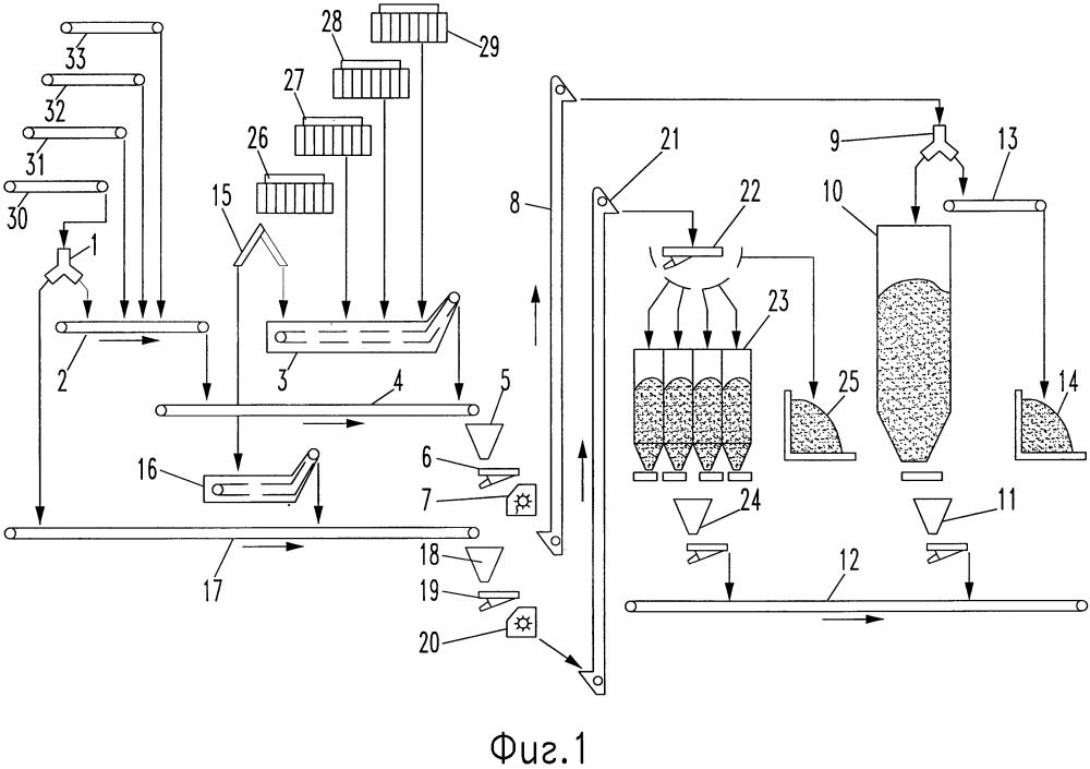 Транспортно-технологическая линия возвратного стеклобоя в производстве стеклянной тары с окрашиванием стекломассы в канале питателя