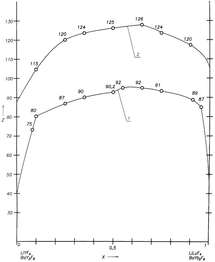 Сцинтилляционный материал для регистрации ионизирующего излучения (варианты)