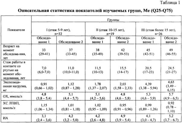 Способ прогнозирования значений индекса атерогенности у стажированных работающих, экспонированных ртутью