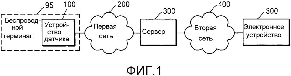 Устройство датчика, сервер, система для диагностики ультразвукового изображения и способ обработки ультразвукового изображения