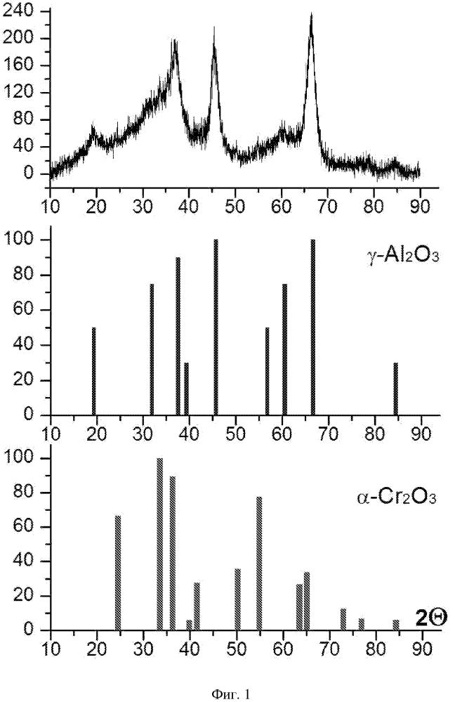 Катализатор дегидрирования лёгких парафиновых углеводородов и способ получения непредельных углеводородов с его использованием