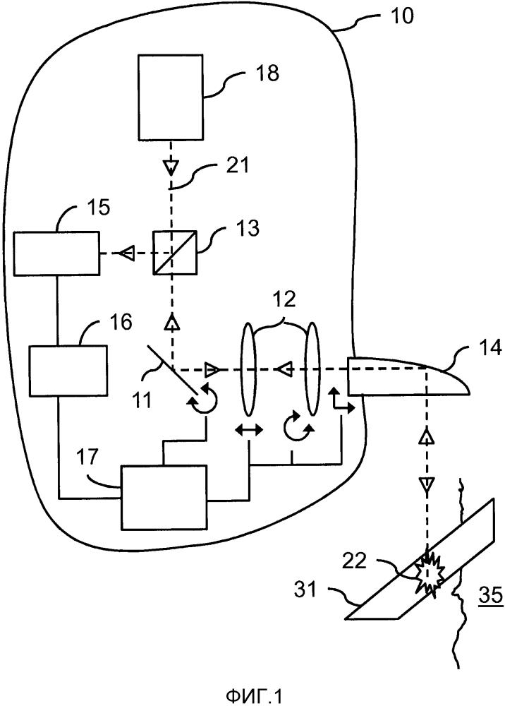 Система обработки кожи на основе лазерно-индуцированного оптического пробоя (liob)