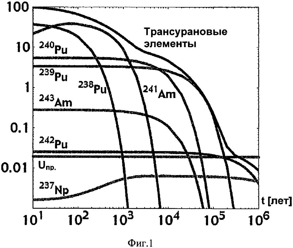Нитридное ядерное топливо и способ его получения
