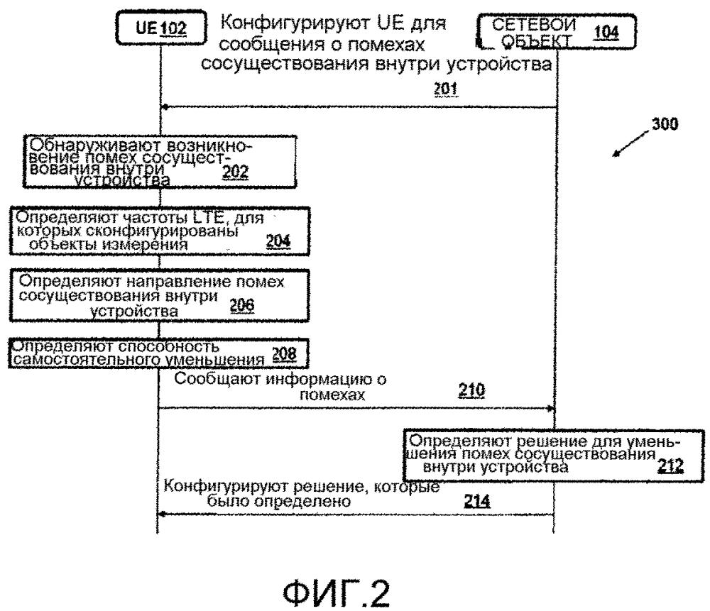 Способ и система для обработки помех сосуществования внутри устройства в пользовательском оборудовании