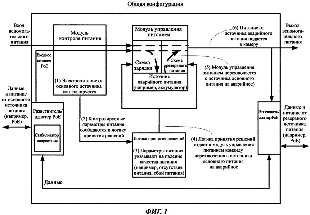 Система и устройство для обеспечения резервного питания сетевого периферийного устройства и способ работы такой системы и устройства