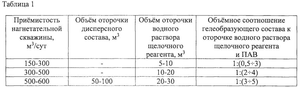 Способ регулирования профиля приёмистости нагнетательной скважины (варианты)