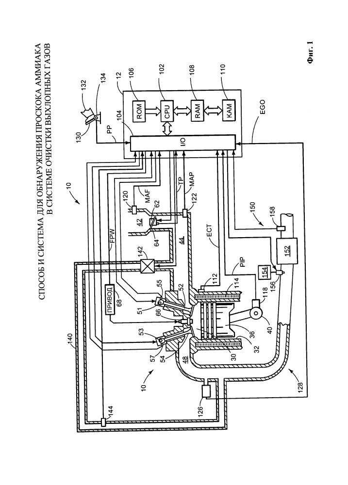 Способ и система для обнаружения проскока аммиака в системе очистки выхлопных газов