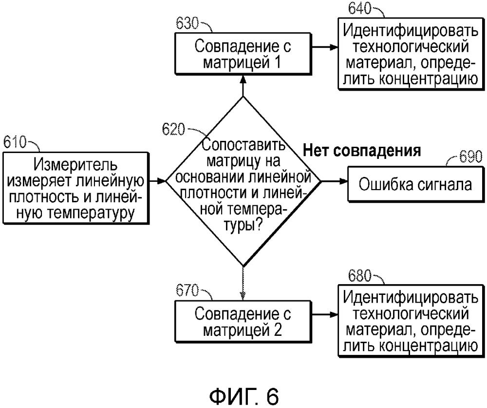 Автоматическое переключение матриц при определении концентрации продукта