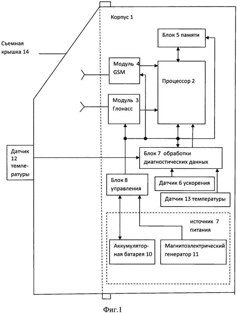 Устройство мониторинга рельсового транспортного средства и магнитоэлектрический генератор