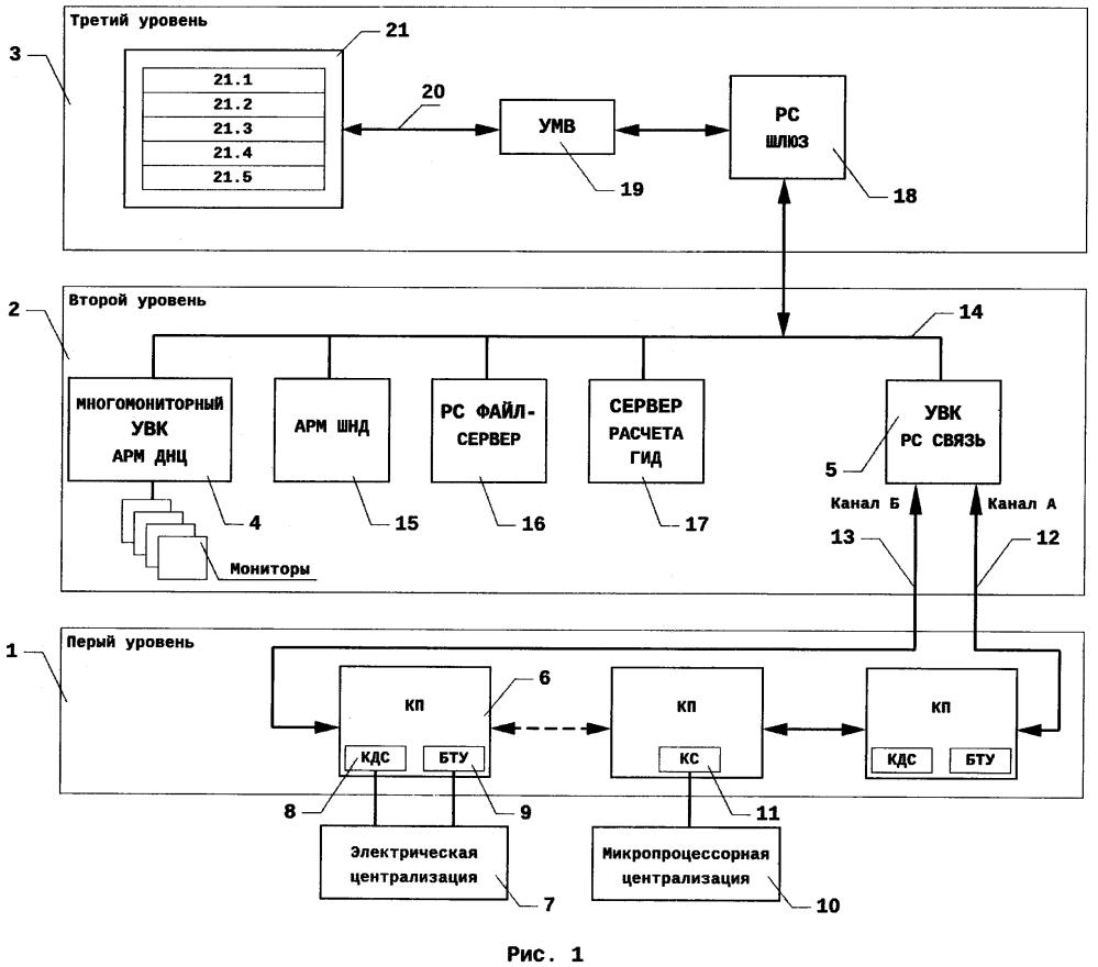Диспетчерская централизованная система управления движением железнодорожного транспорта сетунь