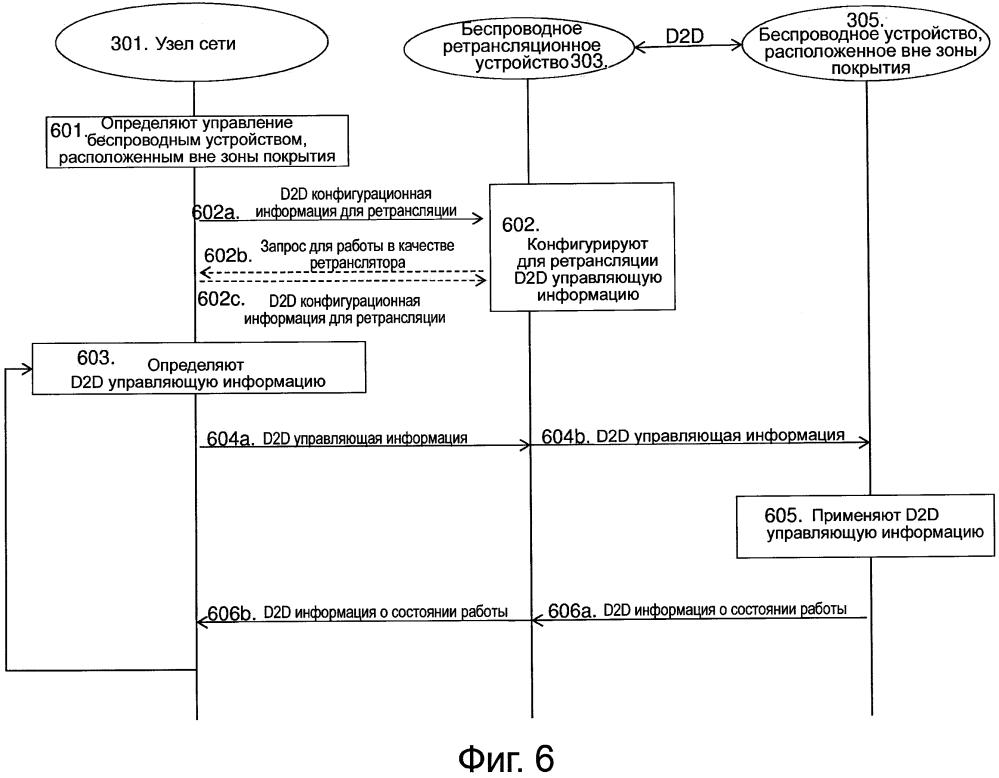 Ретрансляция управляющей информации в режиме устройство-устройство (d2d)