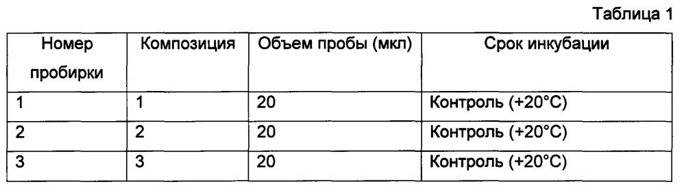 Композиция с противомикробным действием для хранения днк или днк-содержащих препаратов (варианты) и её применение