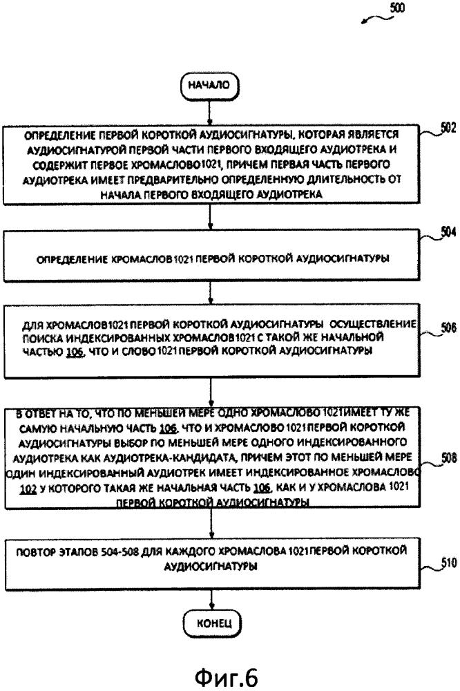Способ формирования и использования инвертированного индекса аудиозаписи и машиночитаемый носитель информации