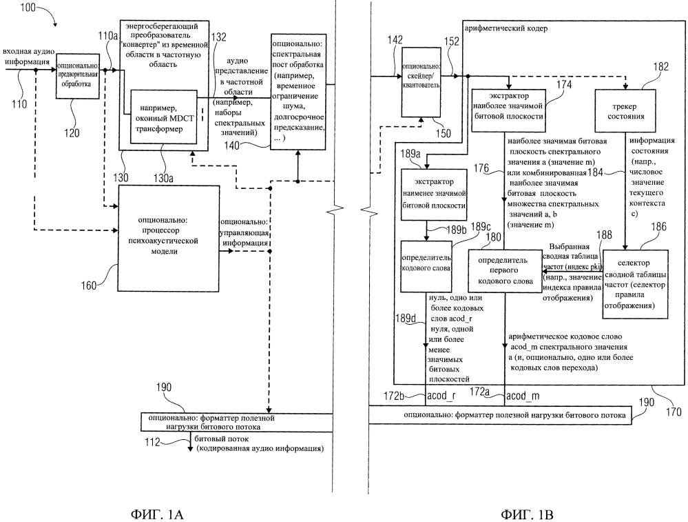 Аудио кодер, аудио декодер, способ кодирования и декодирования аудио информации и компьютерная программа, определяющая значение поддиапазона контекста на основе нормы ранее декодированных спектральных значений