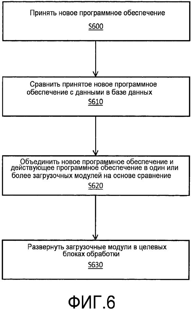 Системы, способы и компьютерные программные продукты для процесса сборки и загрузки программного обеспечения с использованием службы компиляции и развертывания