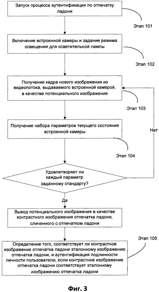 Способ, устройство и мобильный терминал для бесконтактной аутентификации по отпечатку ладони
