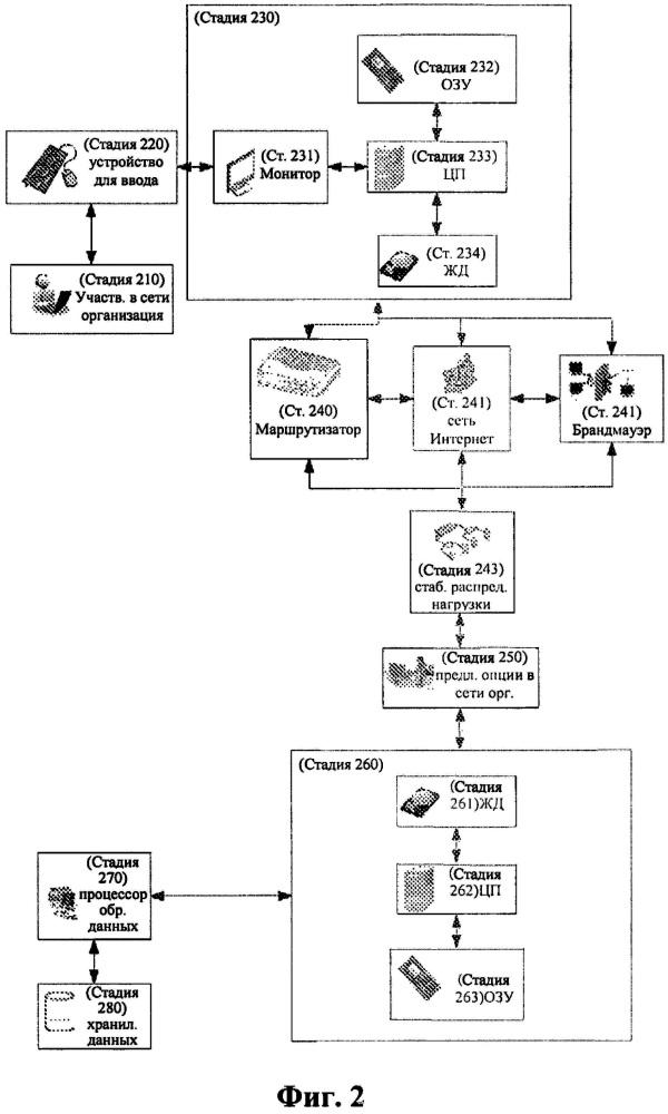 Система и методология реализуемой компьютером сетевой оптимизации