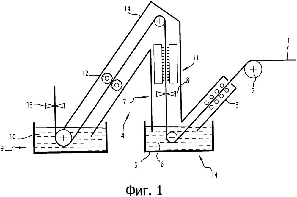 Способ обработки движущегося ферросплавного листа и поточная линия для его осуществления