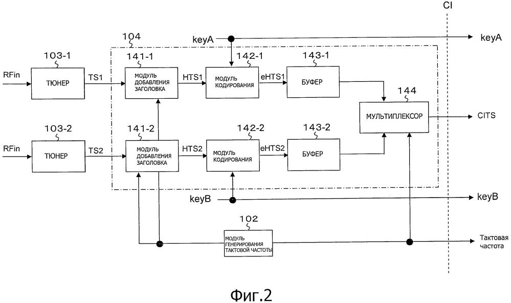 Передающее устройство, способ передачи, приемное устройство, способ приема, программа, потоковая передача и приемная система, и электронное устройство