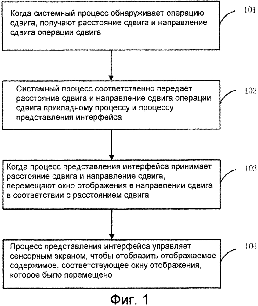 Способ, устройство и оконечная аппаратура для реагирования на операцию сдвига