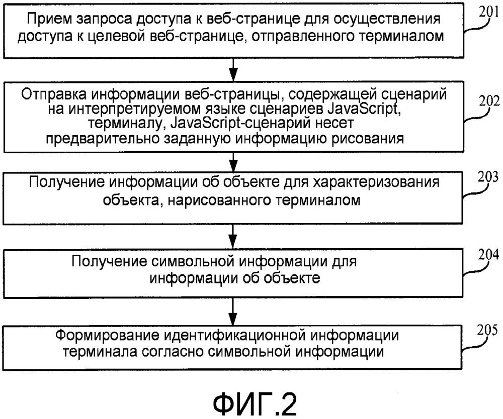 Способ и устройство для пометки терминала