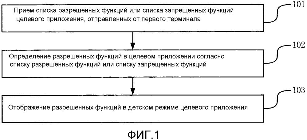 Способ и устройство для обработки детского режима