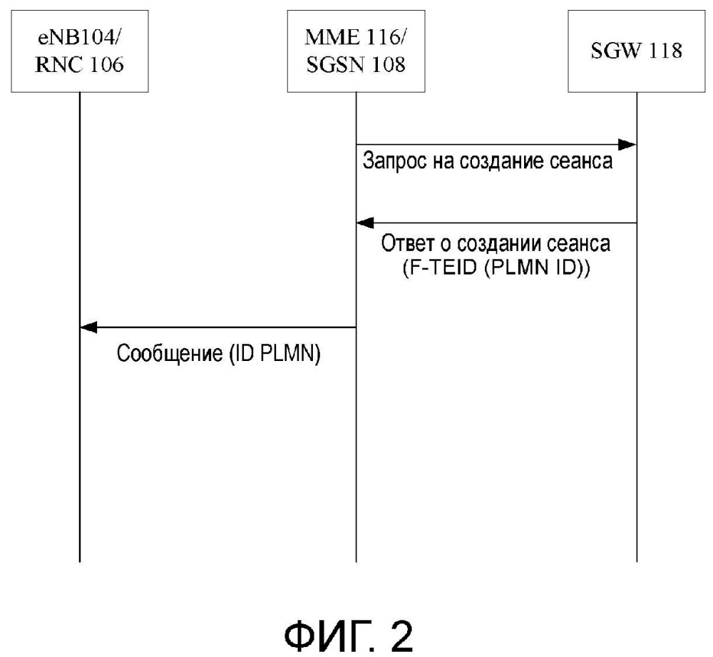 Способы для обеспечения plmn-идентификатора шлюза сети пакетной передачи данных для узла ran