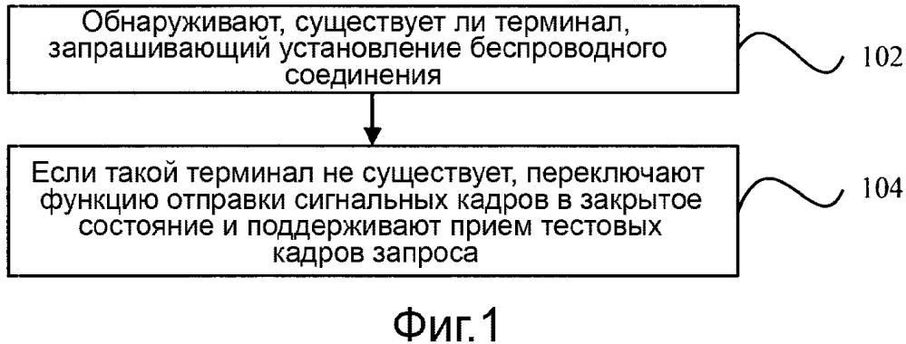 Способ и устройство управления передачей сигнала и электронное устройство
