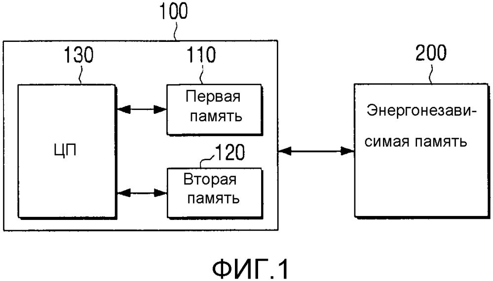 Система на кристалле для выполнения безопасной начальной загрузки, использующее ее устройство формирования изображения и способ ее использования