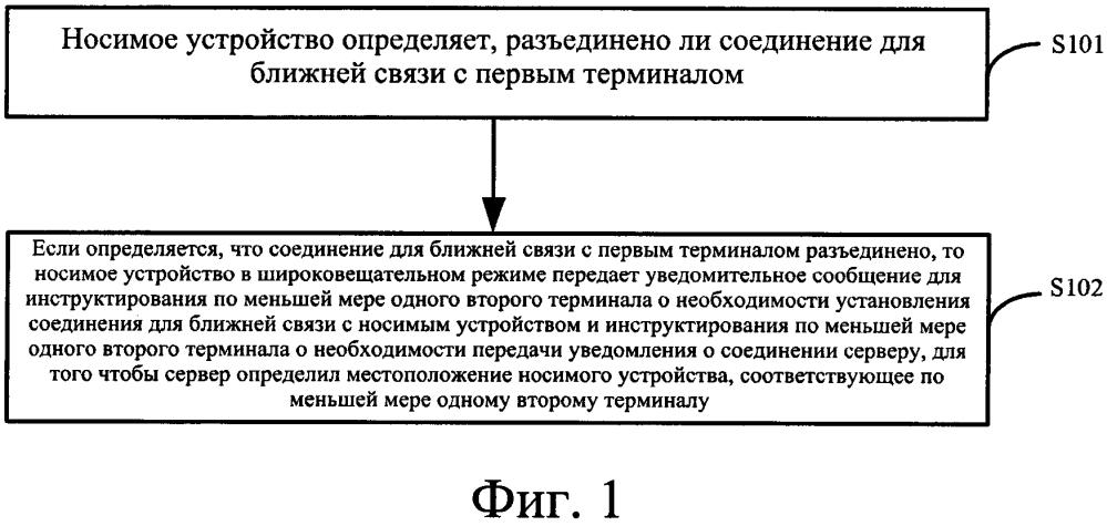 Способ и устройство для определения местоположения носимого устройства