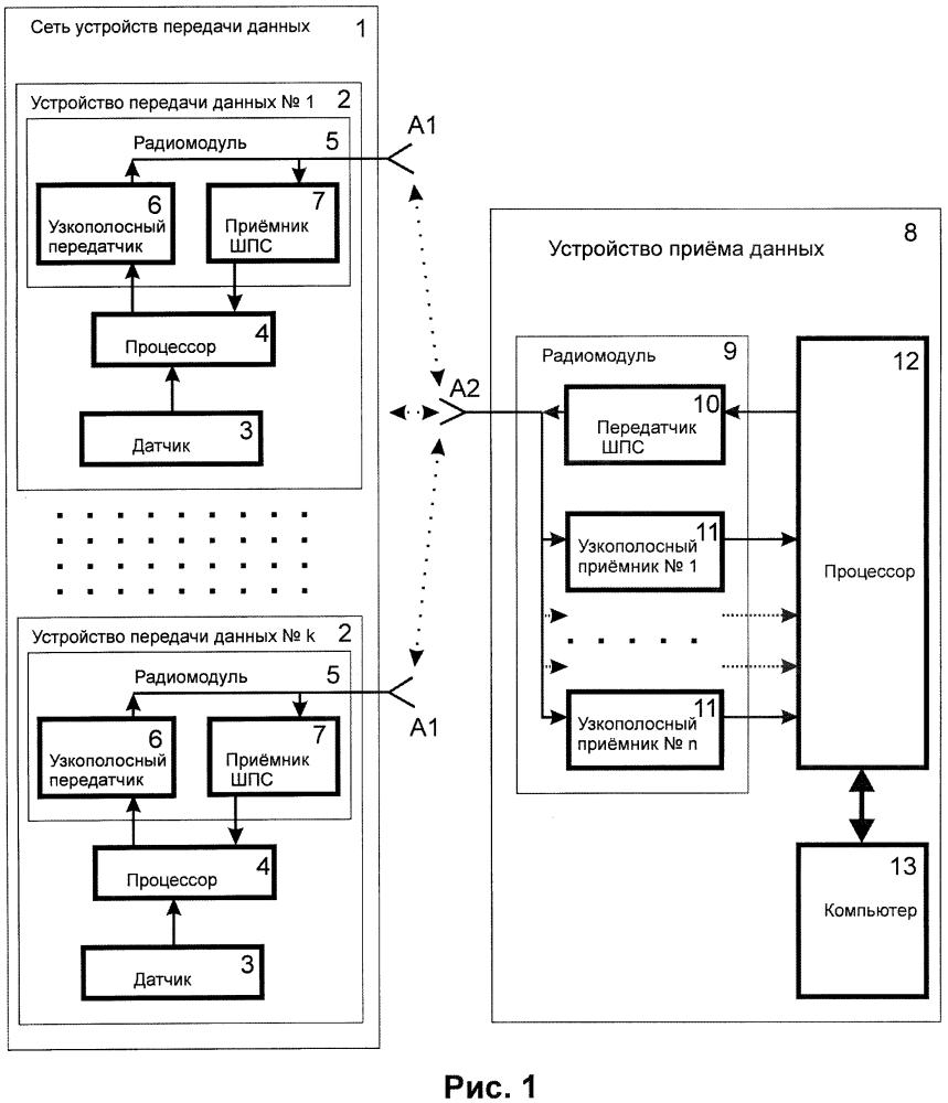 Система для дистанционного считывания показаний датчиков