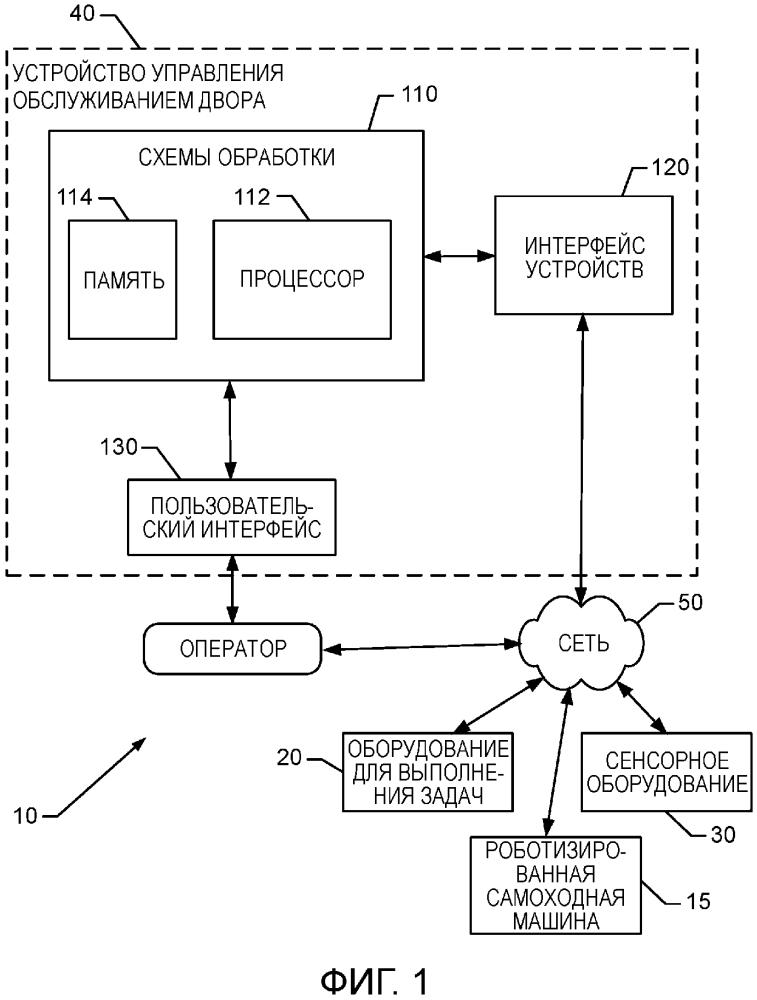 Интеллектуальная система управления для земельного участка, объединяющая роботизированную самоходную машину