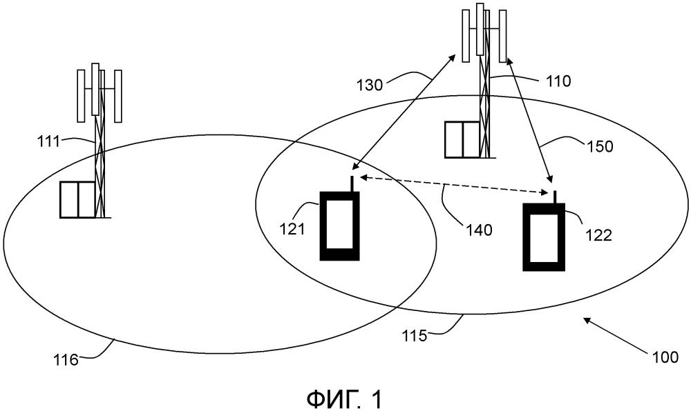 Беспроводное устройство, сетевые узлы и соответствующие способы обработки связи устройство-устройство (d2d) во время передачи обслуживания в сети беспроводной связи