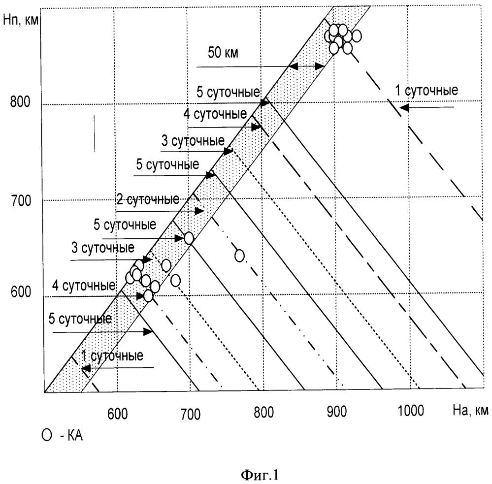 Способ управления движением ракеты космического назначения при выведении космических объектов на орбиту