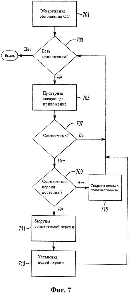 Система обновления программного обеспечения транспортного средства