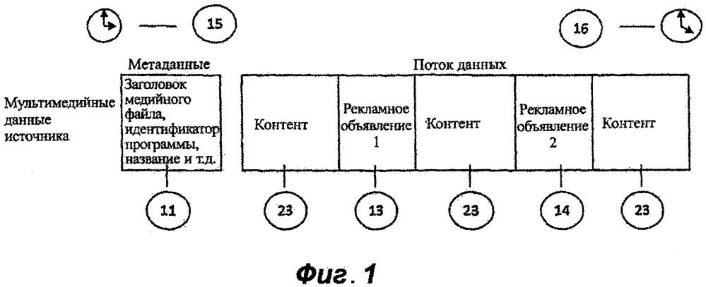 Система и способ управления информацией и представления информации