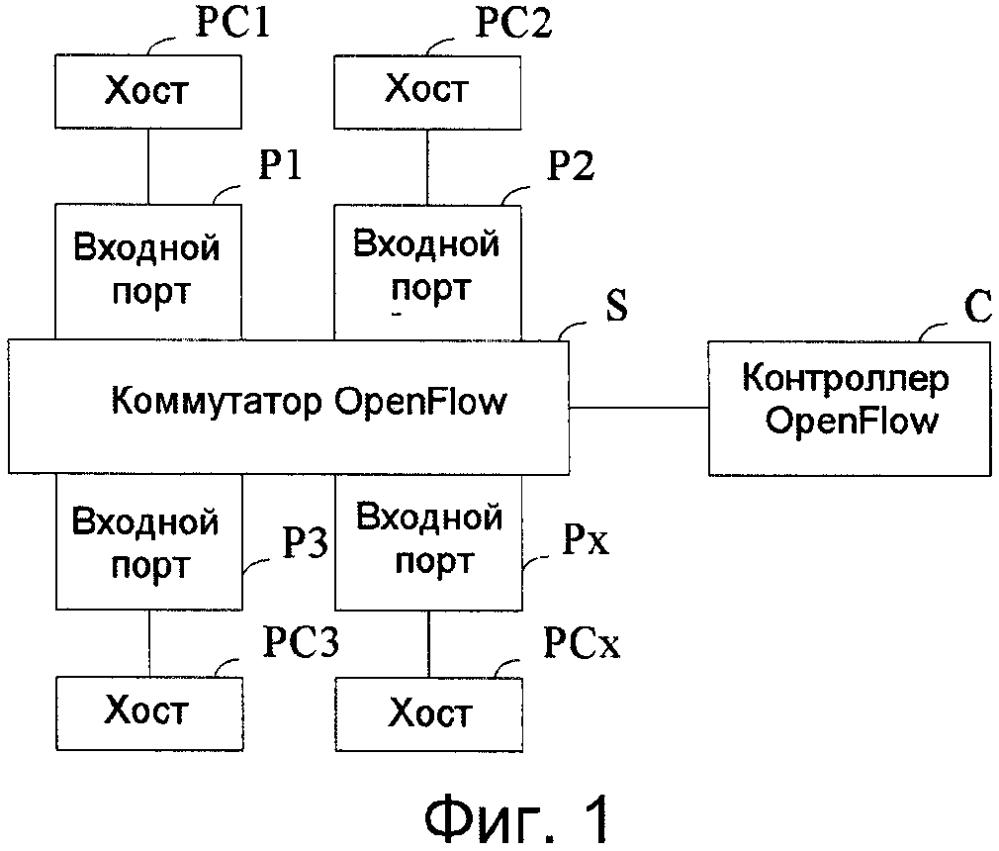 Коммутирующее устройство, контроллер, способ конфигурирования коммутирующего устройства и способ и система для обработки пакета