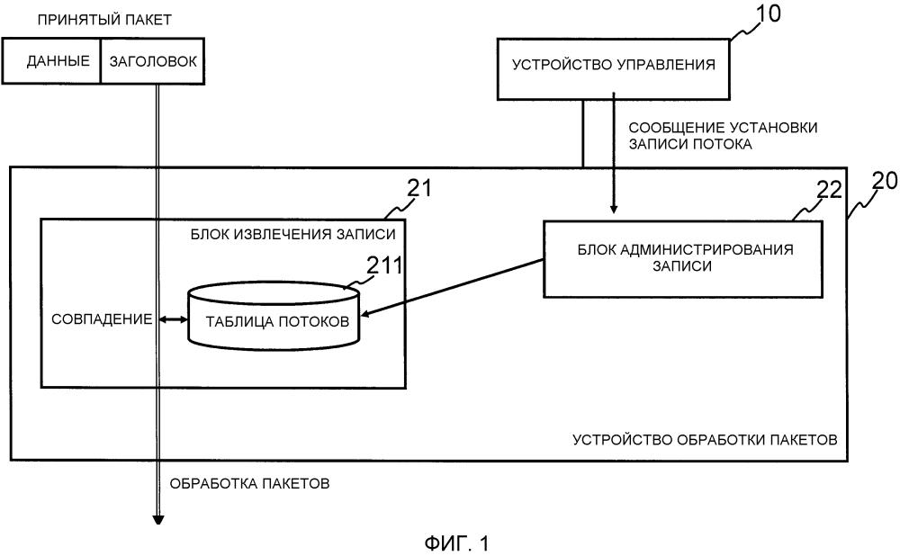Устройство обработки пакета, способ конфигурирования записи потока и программа