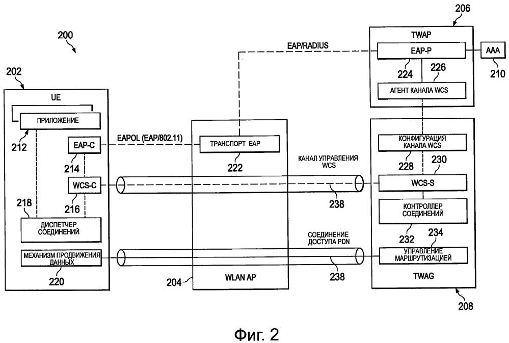 Системы и способы доступа к сети