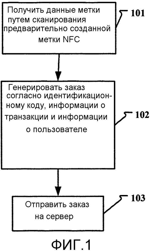 Способ, терминальное устройство и сервер для передачи данных nfc