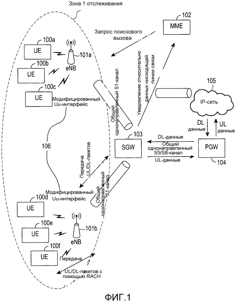 Способ и система для передачи без подключения во время передачи пакетов данных по восходящей линии связи и нисходящей линии связи