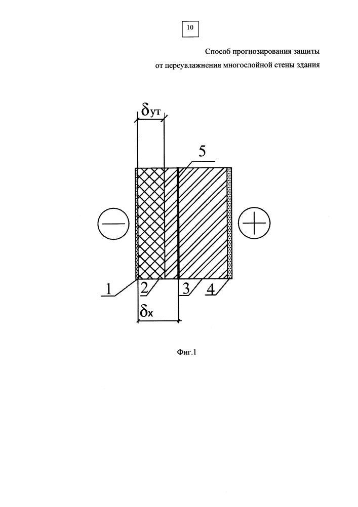 Способ определения расположения плоскости максимального увлажнения стены для прогнозирования защиты от переувлажнения многослойной стены здания.