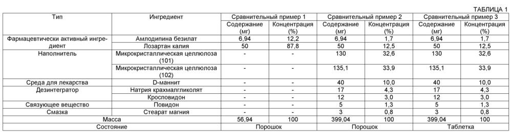 Композиция, включающая амлодипин и лозартан, имеющая улучшенную стабильность