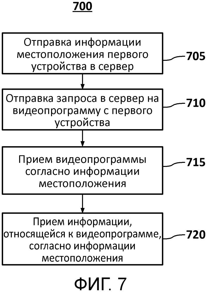 Способ и устройство для распределения контента для просмотра с множеством экранов
