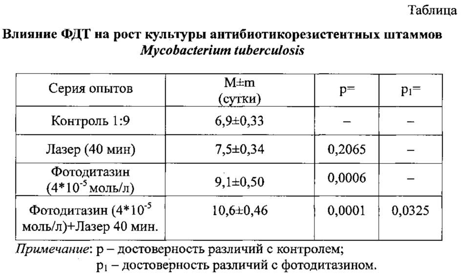 Способ подавления роста полирезистентных штаммов mycobacterium tuberculosis в эксперименте
