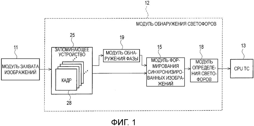 Устройство обнаружения светофоров и способ обнаружения светофоров